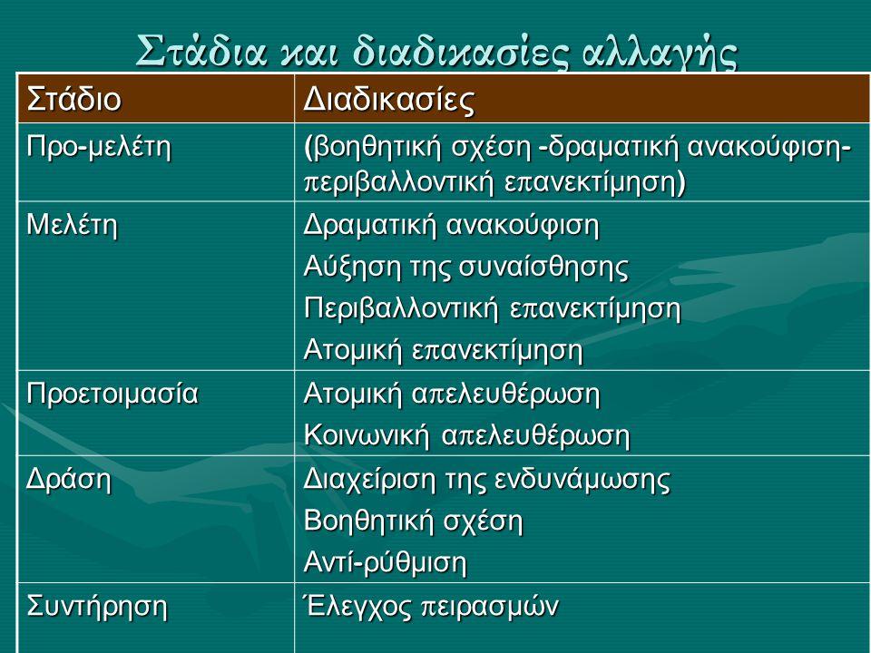Στάδια και διαδικασίες αλλαγής ΣτάδιοΔιαδικασίες Προ - μελέτη ( βοηθητική σχέση - δραματική ανακούφιση - π εριβαλλοντική ε π ανεκτίμηση ) Μελέτη Δραμα