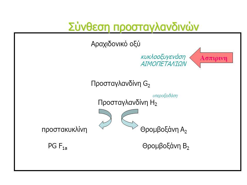 Αραχιδονικό οξύ κυκλοοξυγενάση ΑΙΜΟΠΕΤΑΛΊΩΝ Προσταγλανδίνη G 2 υπεροξειδάση Προσταγλανδίνη H 2 προστακυκλίνηΘρομβοξάνη A 2 PG F 1a Θρομβοξάνη B 2 Σύνθεση προσταγλανδινών Ασπιρινη