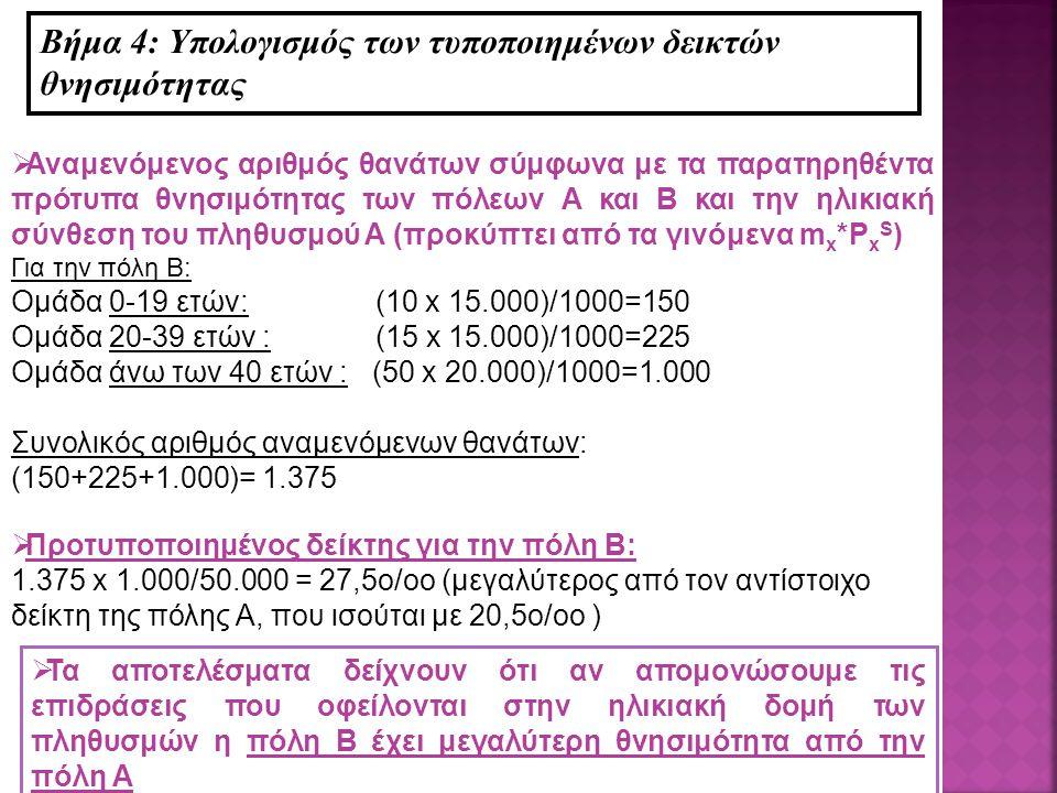  Αναμενόμενος αριθμός θανάτων σύμφωνα με τα παρατηρηθέντα πρότυπα θνησιμότητας των πόλεων Α και Β και την ηλικιακή σύνθεση του πληθυσμού Α (προκύπτει από τα γινόμενα m x *P x S ) Για την πόλη Β: Ομάδα 0-19 ετών: (10 x 15.000)/1000=150 Ομάδα 20-39 ετών : (15 x 15.000)/1000=225 Ομάδα άνω των 40 ετών : (50 x 20.000)/1000=1.000 Συνολικός αριθμός αναμενόμενων θανάτων: (150+225+1.000)= 1.375 Βήμα 4: Υπολογισμός των τυποποιημένων δεικτών θνησιμότητας  Προτυποποιημένος δείκτης για την πόλη Β: 1.375 x 1.000/50.000 = 27,5ο/οο (μεγαλύτερος από τον αντίστοιχο δείκτη της πόλης Α, που ισούται με 20,5ο/οο )  Τα αποτελέσματα δείχνουν ότι αν απομονώσουμε τις επιδράσεις που οφείλονται στην ηλικιακή δομή των πληθυσμών η πόλη Β έχει μεγαλύτερη θνησιμότητα από την πόλη Α