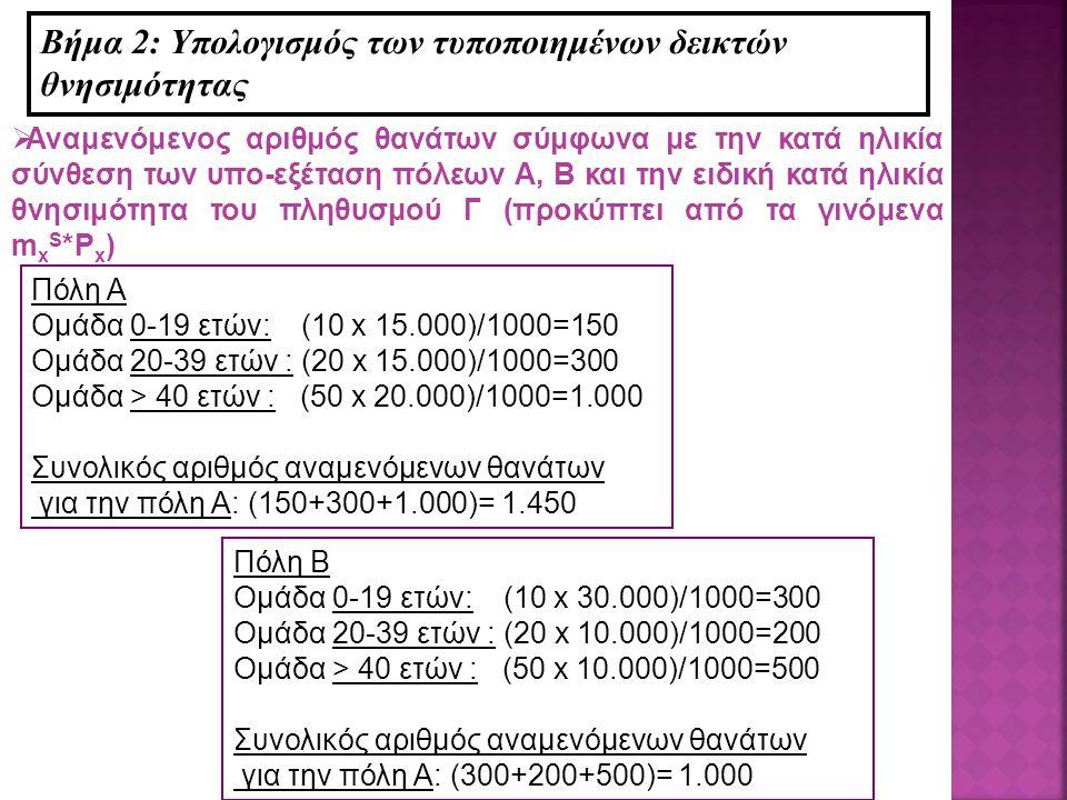 Βήμα 2: Υπολογισμός των τυποποιημένων δεικτών θνησιμότητας  Αναμενόμενος αριθμός θανάτων σύμφωνα με την κατά ηλικία σύνθεση των υπο-εξέταση πόλεων Α, Β και την ειδική κατά ηλικία θνησιμότητα του πληθυσμού Γ (προκύπτει από τα γινόμενα m x S *P x ) Πόλη Α Ομάδα 0-19 ετών: (10 x 15.000)/1000=150 Ομάδα 20-39 ετών : (20 x 15.000)/1000=300 Ομάδα > 40 ετών : (50 x 20.000)/1000=1.000 Συνολικός αριθμός αναμενόμενων θανάτων για την πόλη Α: (150+300+1.000)= 1.450 Πόλη Β Ομάδα 0-19 ετών: (10 x 30.000)/1000=300 Ομάδα 20-39 ετών : (20 x 10.000)/1000=200 Ομάδα > 40 ετών : (50 x 10.000)/1000=500 Συνολικός αριθμός αναμενόμενων θανάτων για την πόλη Α: (300+200+500)= 1.000