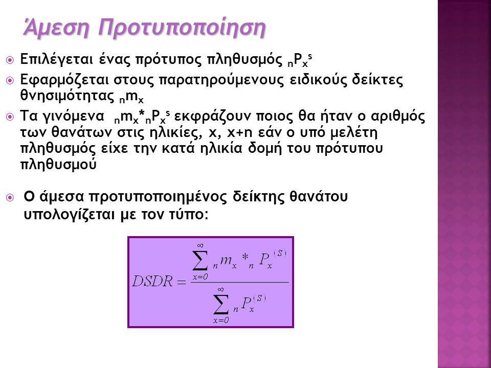  Επιλέγεται ένας πρότυπος πληθυσμός n P x s  Εφαρμόζεται στους παρατηρούμενους ειδικούς δείκτες θνησιμότητας n m x  Τα γινόμενα n m x * n P x s εκφ
