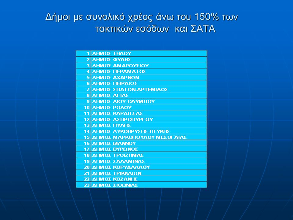 Δήμοι με συνολικό χρέος άνω του 150% των τακτικών εσόδων και ΣΑΤΑ