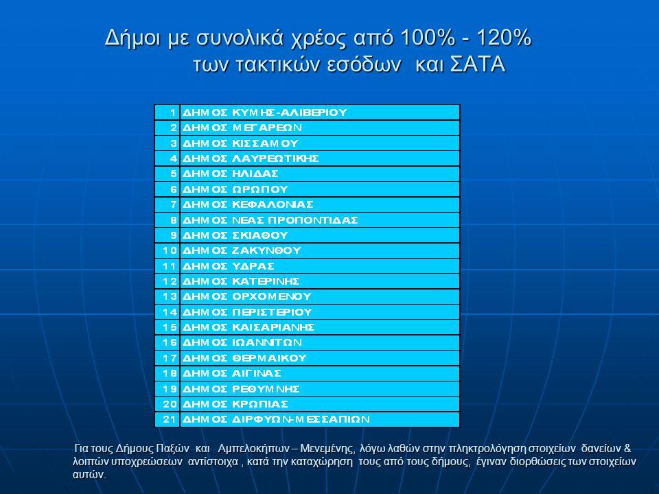 Δήμοι με συνολικά χρέος από 100% - 120% των τακτικών εσόδων και ΣΑΤΑ Για τους Δήμους Παξών και Αμπελοκήπων – Μενεμένης, λόγω λαθών στην πληκτρολόγηση