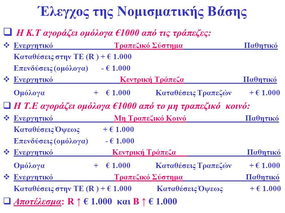 Έλεγχος της Νομισματικής Βάσης  Η Κ.Τ αγοράζει ομόλογα €1000 από τις τράπεζες:  Ενεργητικό Τραπεζικό Σύστημα Παθητικό Καταθέσεις στην ΤΕ (R ) + € 1.