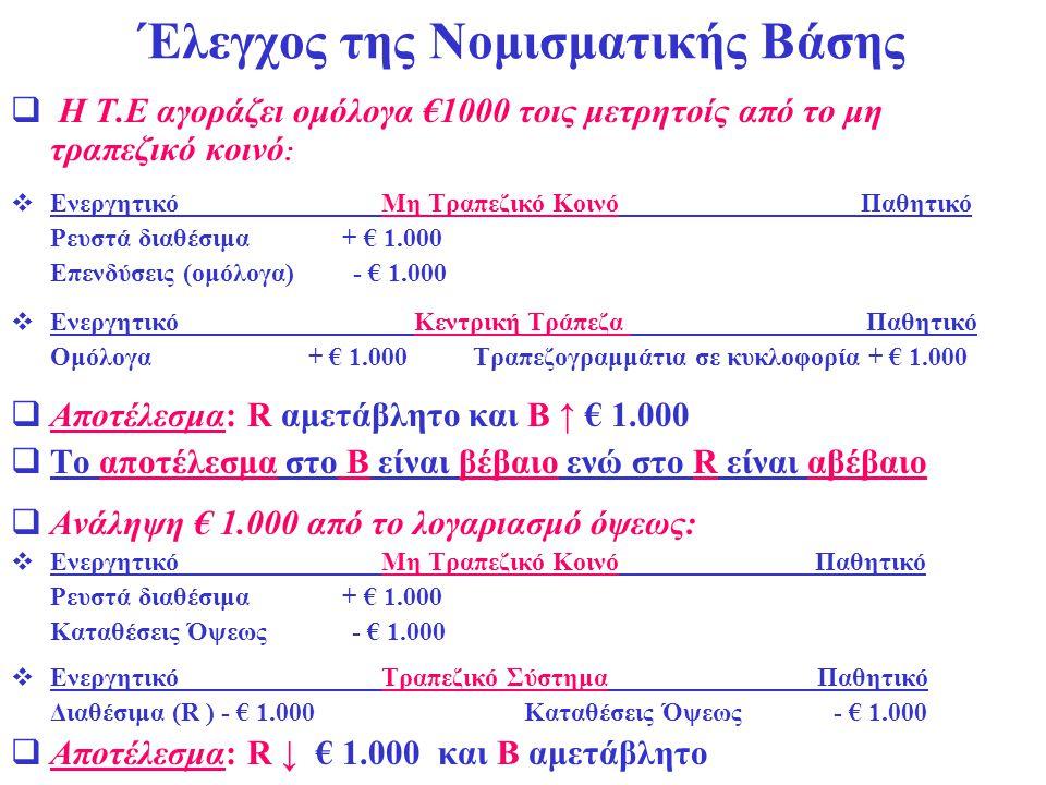 Έλεγχος της Νομισματικής Βάσης  Η Τ.Ε αγοράζει ομόλογα €1000 τοις μετρητοίς από το μη τραπεζικό κοινό :  Ενεργητικό Μη Τραπεζικό Κοινό Παθητικό Ρευσ