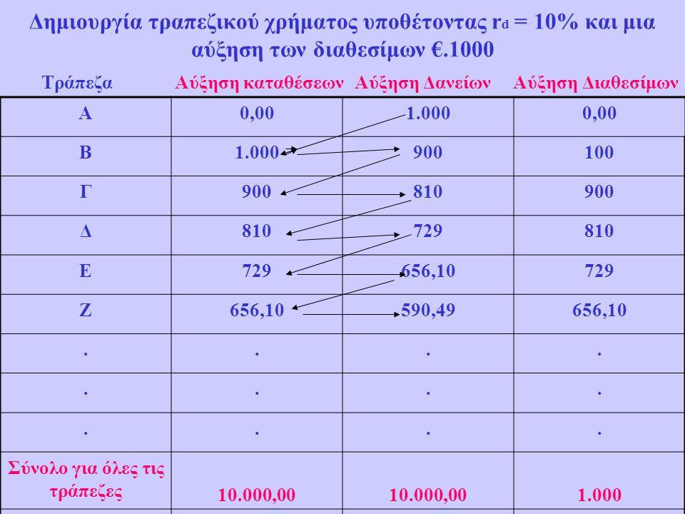 Δημιουργία τραπεζικού χρήματος υποθέτοντας r d = 10% και μια αύξηση των διαθεσίμων €.1000 Τράπεζα Αύξηση καταθέσεων Αύξηση Δανείων Αύξηση Διαθεσίμων Α