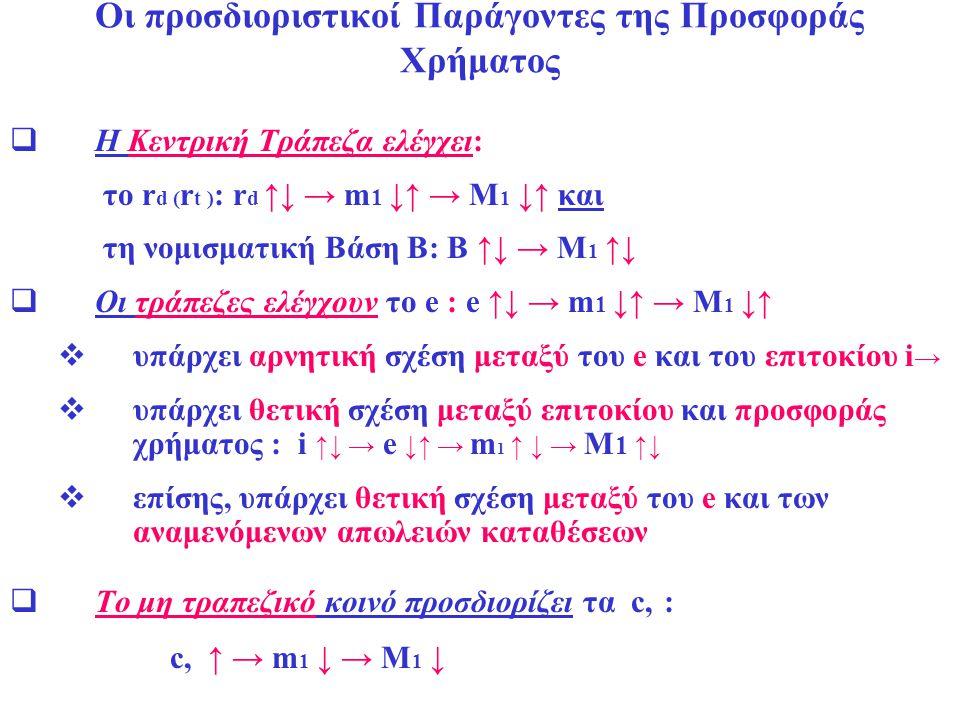 Οι προσδιοριστικοί Παράγοντες της Προσφοράς Χρήματος  Η Κεντρική Τράπεζα ελέγχει: το r d ( r t ) : r d ↑↓ → m 1 ↓↑ → M 1 ↓↑ και τη νομισματική Βάση Β