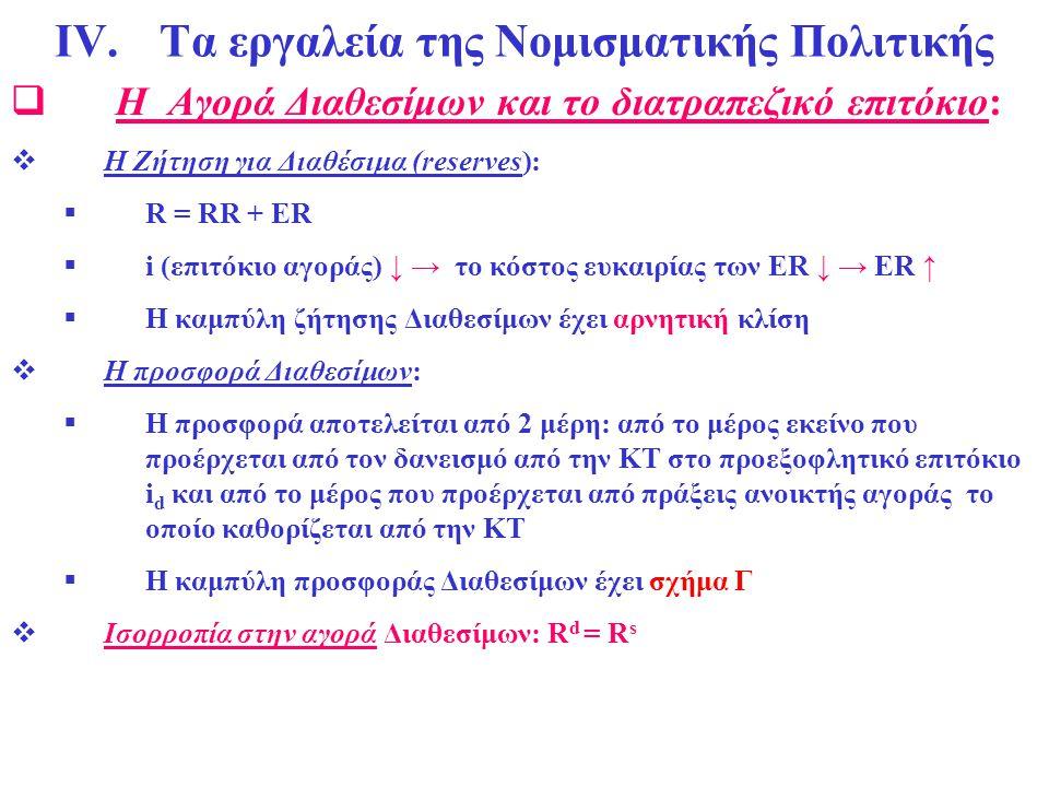 ΙV.Τα εργαλεία της Νομισματικής Πολιτικής  Η Αγορά Διαθεσίμων και το διατραπεζικό επιτόκιο:  Η Ζήτηση για Διαθέσιμα (reserves):  R = RR + ER  i (ε