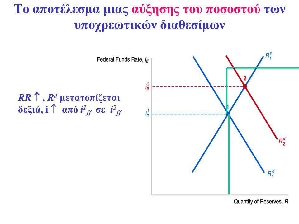 Το αποτέλεσμα μιας αύξησης του ποσοστού των υποχρεωτικών διαθεσίμων RR , R d μετατοπίζεται δεξιά, i  από i 1 ff σε i 2 ff