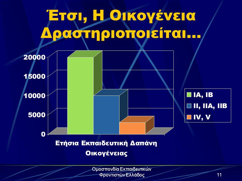 Ομοσπονδία Εκπαιδευτικών Φροντιστών Ελλάδος11 Έτσι, Η Οικογένεια Δραστηριοποιείται…