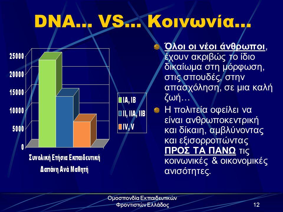Ομοσπονδία Εκπαιδευτικών Φροντιστών Ελλάδος12 DNA… VS… Κοινωνία… Όλοι οι νέοι άνθρωποι, έχουν ακριβώς το ίδιο δικαίωμα στη μόρφωση, στις σπουδές, στην