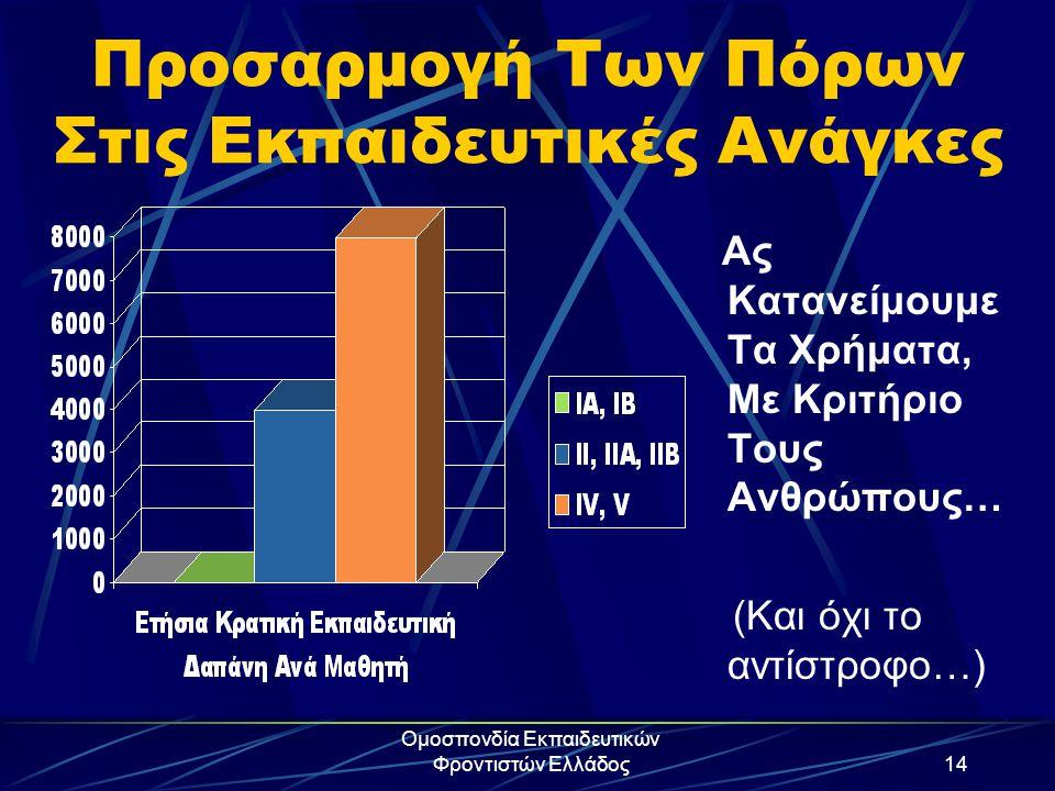 Ομοσπονδία Εκπαιδευτικών Φροντιστών Ελλάδος14 Προσαρμογή Των Πόρων Στις Εκπαιδευτικές Ανάγκες Ας Κατανείμουμε Τα Χρήματα, Με Κριτήριο Τους Ανθρώπους…