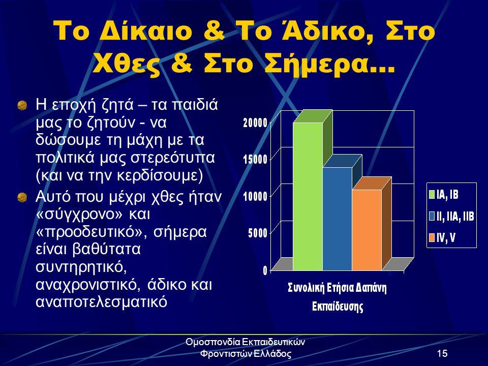 Ομοσπονδία Εκπαιδευτικών Φροντιστών Ελλάδος15 Το Δίκαιο & Το Άδικο, Στο Χθες & Στο Σήμερα… Η εποχή ζητά – τα παιδιά μας το ζητούν - να δώσουμε τη μάχη