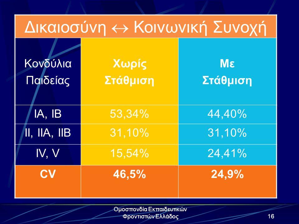 Ομοσπονδία Εκπαιδευτικών Φροντιστών Ελλάδος16 Δικαιοσύνη  Κοινωνική Συνοχή Κονδύλια Παιδείας Χωρίς Στάθμιση Με Στάθμιση IA, IB53,34%44,40% II, IIA, I