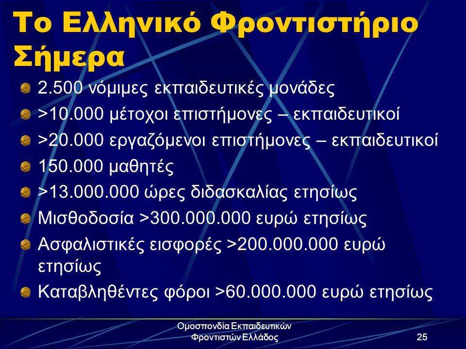 Ομοσπονδία Εκπαιδευτικών Φροντιστών Ελλάδος25 Το Ελληνικό Φροντιστήριο Σήμερα 2.500 νόμιμες εκπαιδευτικές μονάδες >10.000 μέτοχοι επιστήμονες – εκπαιδ