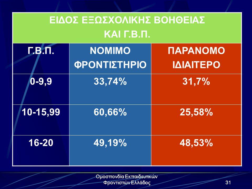 Ομοσπονδία Εκπαιδευτικών Φροντιστών Ελλάδος31 ΕΙΔΟΣ ΕΞΩΣΧΟΛΙΚΗΣ ΒΟΗΘΕΙΑΣ ΚΑΙ Γ.Β.Π. Γ.Β.Π.ΝΟΜΙΜΟ ΦΡΟΝΤΙΣΤΗΡΙΟ ΠΑΡΑΝΟΜΟ ΙΔΙΑΙΤΕΡΟ 0-9,933,74%31,7% 10-1