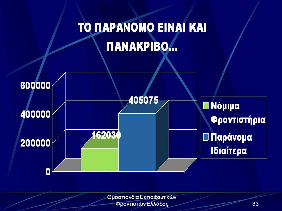 Ομοσπονδία Εκπαιδευτικών Φροντιστών Ελλάδος33