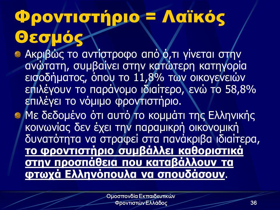 Ομοσπονδία Εκπαιδευτικών Φροντιστών Ελλάδος36 Φροντιστήριο = Λαϊκός Θεσμός Ακριβώς το αντίστροφο από ό,τι γίνεται στην ανώτατη, συμβαίνει στην κατώτερ