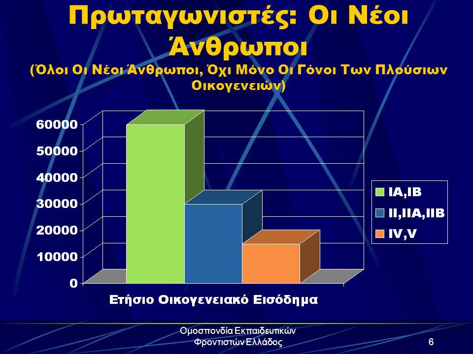 Ομοσπονδία Εκπαιδευτικών Φροντιστών Ελλάδος6 Πρωταγωνιστές: Οι Νέοι Άνθρωποι (Όλοι Οι Νέοι Άνθρωποι, Όχι Μόνο Οι Γόνοι Των Πλούσιων Οικογενειών)