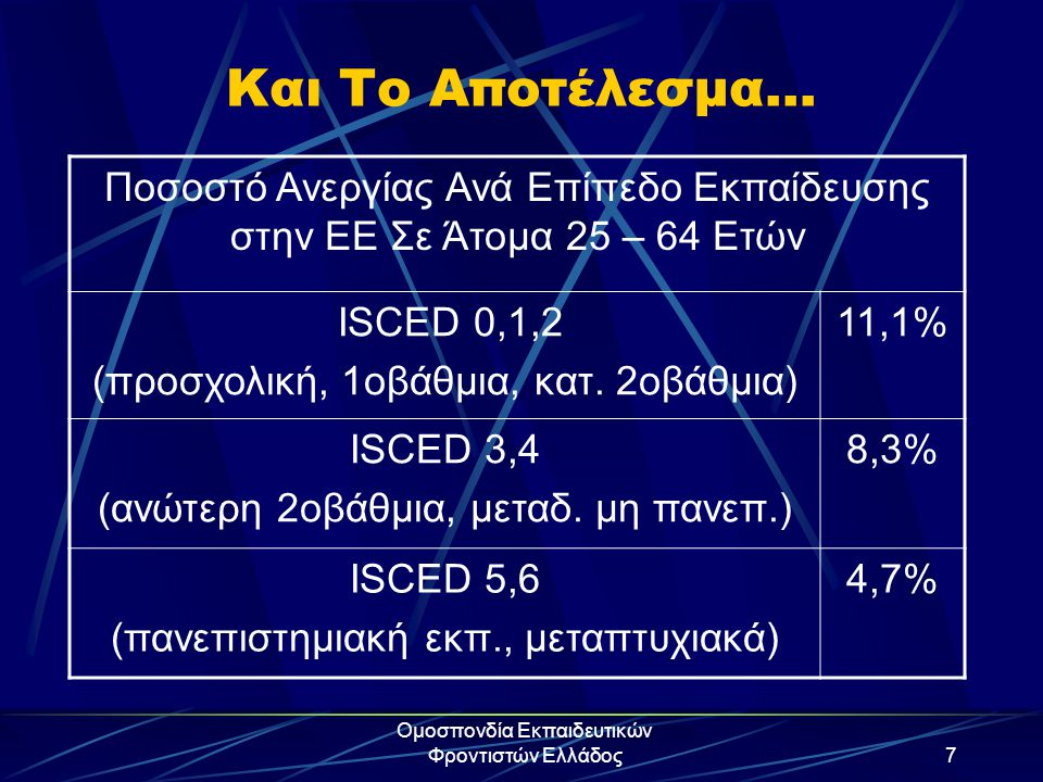 Ομοσπονδία Εκπαιδευτικών Φροντιστών Ελλάδος7 Και Το Αποτέλεσμα… Ποσοστό Ανεργίας Ανά Επίπεδο Εκπαίδευσης στην ΕΕ Σε Άτομα 25 – 64 Ετών ISCED 0,1,2 (πρ