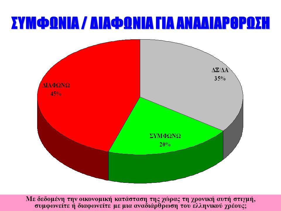 ΣΥΜΦΩΝΙΑ / ΔΙΑΦΩΝΙΑ ΓΙΑ ΑΝΑΔΙΑΡΘΡΩΣΗ Με δεδομένη την οικονομική κατάσταση της χώρας τη χρονική αυτή στιγμή, συμφωνείτε ή διαφωνείτε με μια αναδιάρθρωση του ελληνικού χρέους;