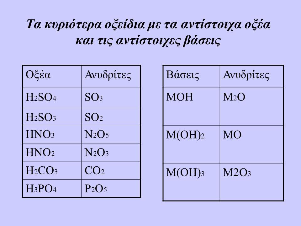 ΒάσειςΑνυδρίτες MOHM2OM2O M(OH) 2 MO M(OH) 3 M2O 3 Τα κυριότερα οξείδια με τα αντίστοιχα οξέα και τις αντίστοιχες βάσεις ΟξέαΑνυδρίτες H 2 SO 4 SO 3 H