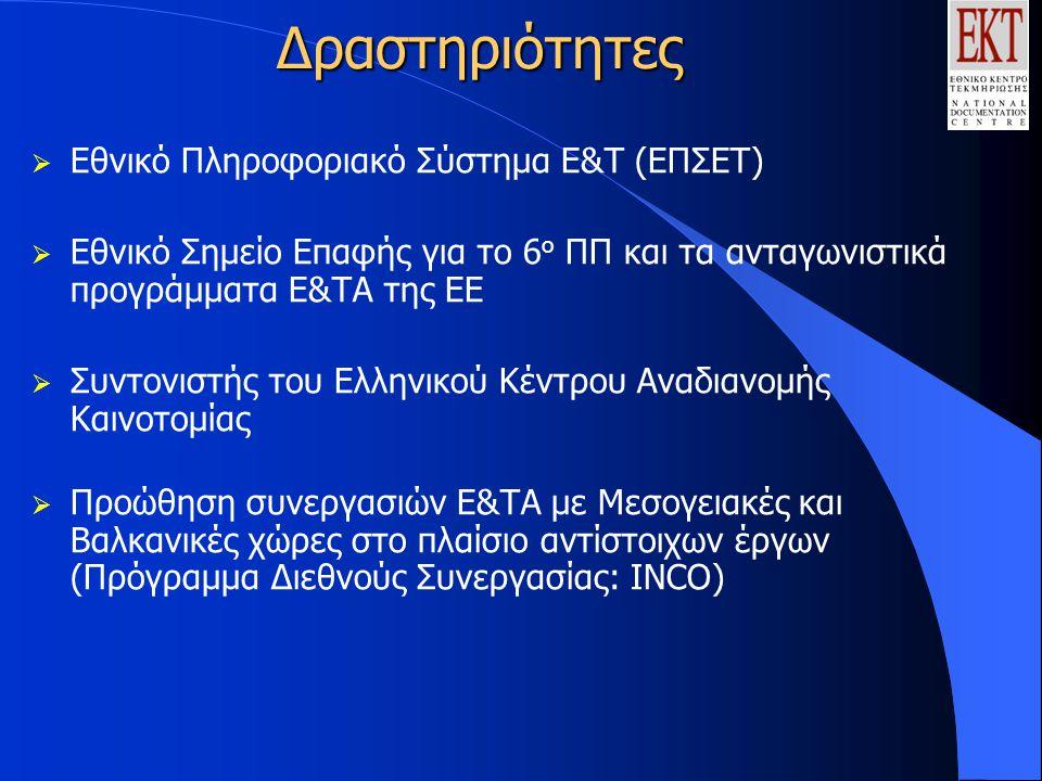 Δραστηριότητες  Εθνικό Πληροφοριακό Σύστημα Ε&Τ (ΕΠΣΕΤ)  Εθνικό Σημείο Επαφής για το 6 ο ΠΠ και τα ανταγωνιστικά προγράμματα Ε&ΤΑ της ΕΕ  Συντονιστής του Ελληνικού Κέντρου Αναδιανομής Καινοτομίας  Προώθηση συνεργασιών Ε&ΤΑ με Μεσογειακές και Βαλκανικές χώρες στο πλαίσιο αντίστοιχων έργων (Πρόγραμμα Διεθνούς Συνεργασίας: ΙΝCΟ)