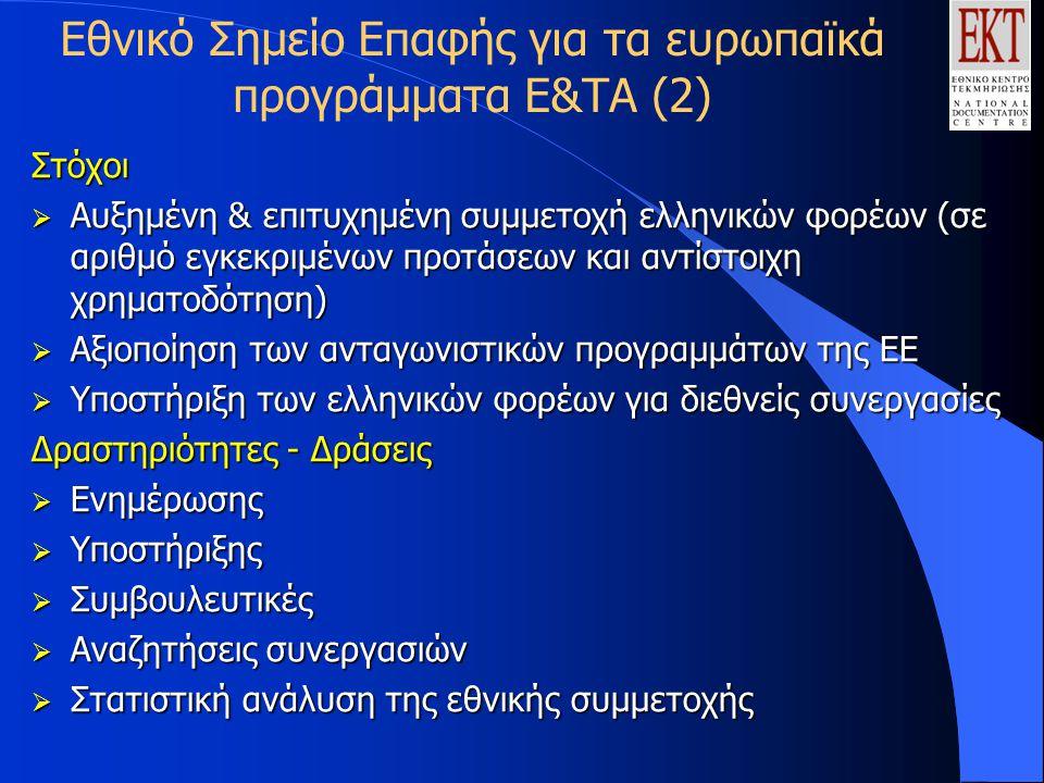Εθνικό Σημείο Επαφής για τα ευρωπαϊκά προγράμματα Ε&ΤΑ (2)Στόχοι  Αυξημένη & επιτυχημένη συμμετοχή ελληνικών φορέων (σε αριθμό εγκεκριμένων προτάσεων και αντίστοιχη χρηματοδότηση)  Αξιοποίηση των ανταγωνιστικών προγραμμάτων της ΕΕ  Υποστήριξη των ελληνικών φορέων για διεθνείς συνεργασίες Δραστηριότητες - Δράσεις  Ενημέρωσης  Υποστήριξης  Συμβουλευτικές  Αναζητήσεις συνεργασιών  Στατιστική ανάλυση της εθνικής συμμετοχής