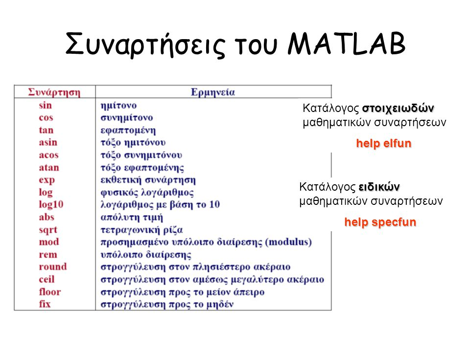 Συναρτήσεις του MATLAB στοιχειωδών Κατάλογος στοιχειωδών μαθηματικών συναρτήσεων help elfun ειδικών Κατάλογος ειδικών μαθηματικών συναρτήσεων help spe