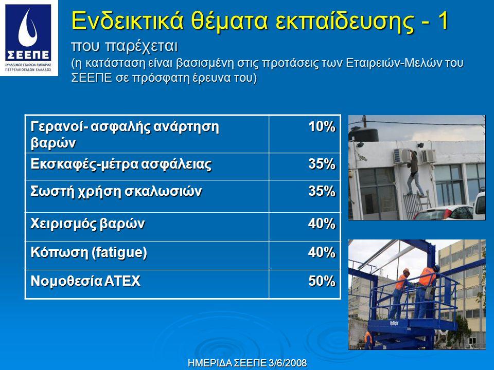 ΗΜΕΡΙΔΑ ΣΕΕΠΕ 3/6/2008 Γερανοί- ασφαλής ανάρτηση βαρών 10%10%10%10% Εκσκαφές-μέτρα ασφάλειας 35%35%35%35% Σωστή χρήση σκαλωσιών 35%35%35%35% Χειρισμός βαρών 40%40%40%40% Κόπωση (fatigue) 40%40%40%40% Νομοθεσία ΑΤΕΧ 50%50%50%50% Ενδεικτικά θέματα εκπαίδευσης - 1 που παρέχεται (η κατάσταση είναι βασισμένη στις προτάσεις των Εταιρειών-Μελών του ΣΕΕΠΕ σε πρόσφατη έρευνα του)