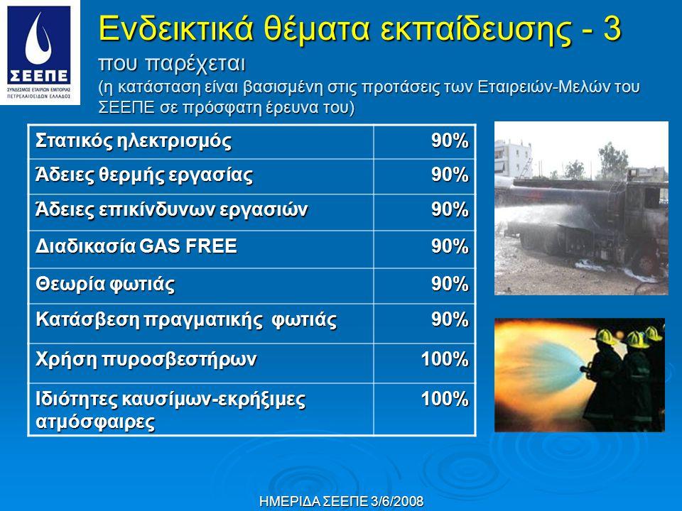ΗΜΕΡΙΔΑ ΣΕΕΠΕ 3/6/2008 Στατικός ηλεκτρισμός 90% Άδειες θερμής εργασίας 90% Άδειες επικίνδυνων εργασιών 90% Διαδικασία GAS FREE 90% Θεωρία φωτιάς 90% Κατάσβεση πραγματικής φωτιάς 90% Χρήση πυροσβεστήρων 100% Ιδιότητες καυσίμων-εκρήξιμες ατμόσφαιρες 100% Ενδεικτικά θέματα εκπαίδευσης - 3 που παρέχεται (η κατάσταση είναι βασισμένη στις προτάσεις των Εταιρειών-Μελών του ΣΕΕΠΕ σε πρόσφατη έρευνα του)