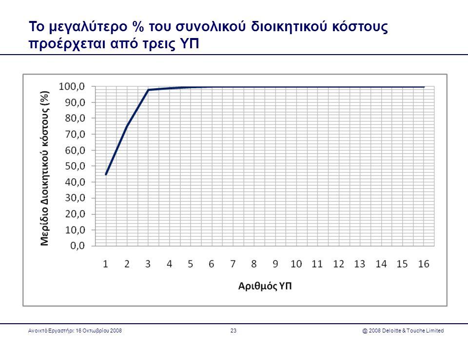Το μεγαλύτερο % του συνολικού διοικητικού κόστους προέρχεται από τρεις ΥΠ Ανοικτό Εργαστήρι: 16 Οκτωβρίου 2008 @ 2008 Deloitte & Touche Limited23