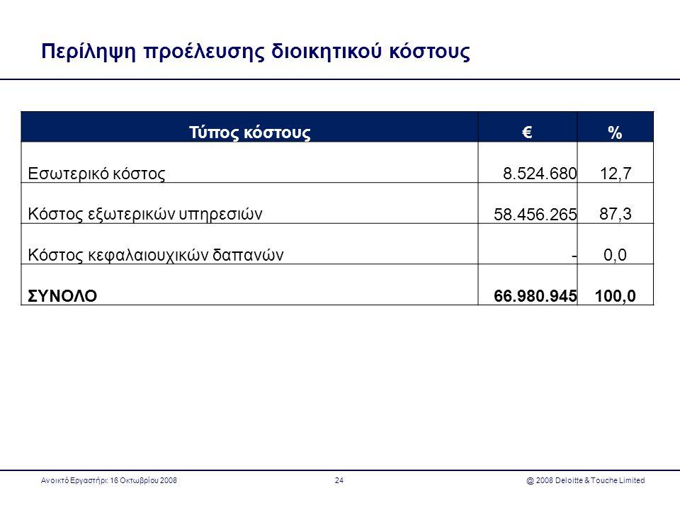 Περίληψη προέλευσης διοικητικού κόστους Τύπος κόστους€% Εσωτερικό κόστος 8.524.68012,7 Κόστος εξωτερικών υπηρεσιών 58.456.26587,3 Κόστος κεφαλαιουχικώ