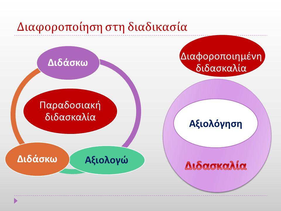 Διαφοροποίηση στη διαδικασία Παραδοσιακή διδασκαλία Διδάσκω Αξιολογώ Διδάσκω Αξιολόγηση Διαφορο π οιημένη διδασκαλία