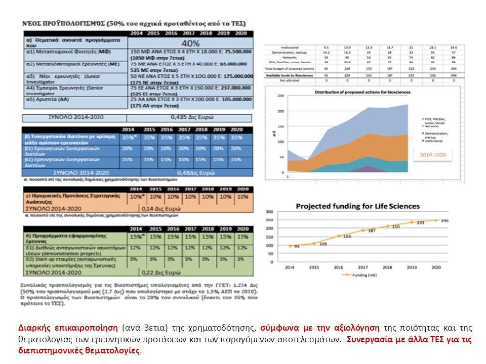 ΠΡΟΥΠΟΛΟΓΙΣΜΟΣ Διαρκής επικαιροποίηση (ανά 3ετια) της χρηματοδότησης, σύμφωνα με την αξιολόγηση της ποιότητας και της θεματολογίας των ερευνητικών προτάσεων και των παραγόμενων αποτελεσμάτων.