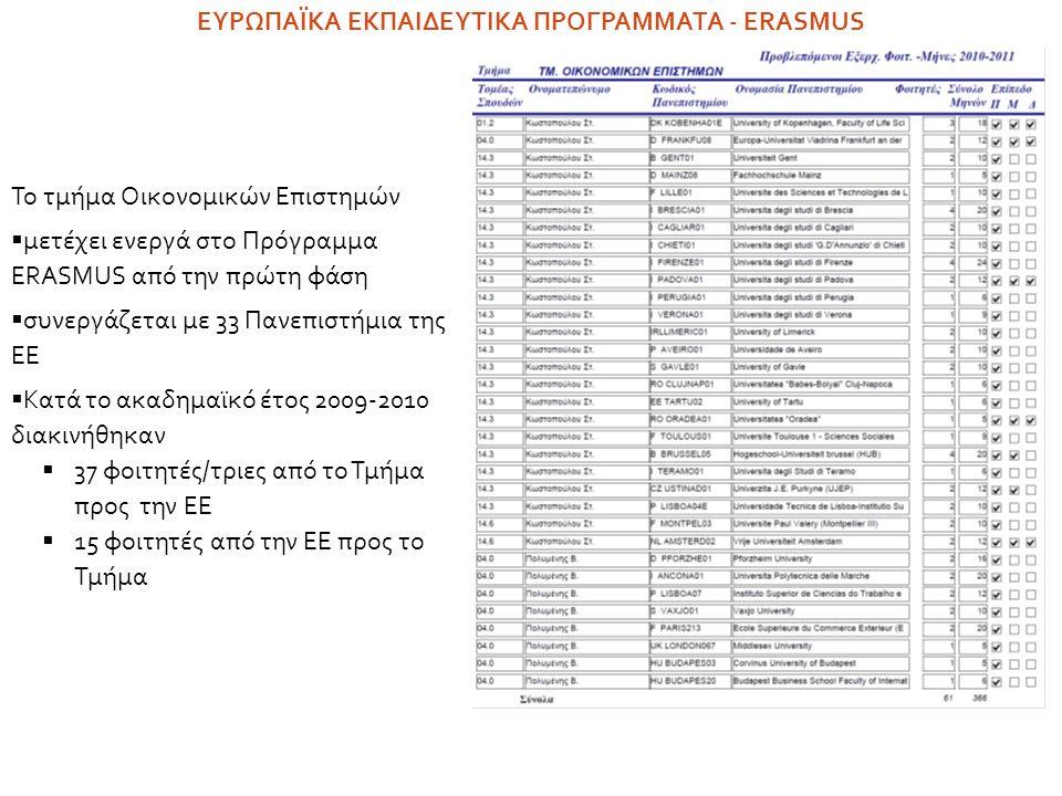 Το τμήμα Οικονομικών Επιστημών  μετέχει ενεργά στο Πρόγραμμα ERASMUS από την πρώτη φάση  συνεργάζεται με 33 Πανεπιστήμια της ΕE  Κατά το ακαδημαϊκό έτος 2009-2010 διακινήθηκαν  37 φοιτητές/τριες από το Τμήμα προς την ΕΕ  15 φοιτητές από την ΕΕ προς το Τμήμα ΕΥΡΩΠΑΪΚΑ ΕΚΠΑΙΔΕΥΤΙΚΑ ΠΡΟΓΡΑΜΜΑΤΑ - ERASMUS