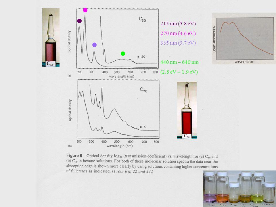 215 nm (5.8 eV) 270 nm (4.6 eV) 335 nm (3.7 eV) 440 nm – 640 nm (2.8 eV – 1.9 eV)