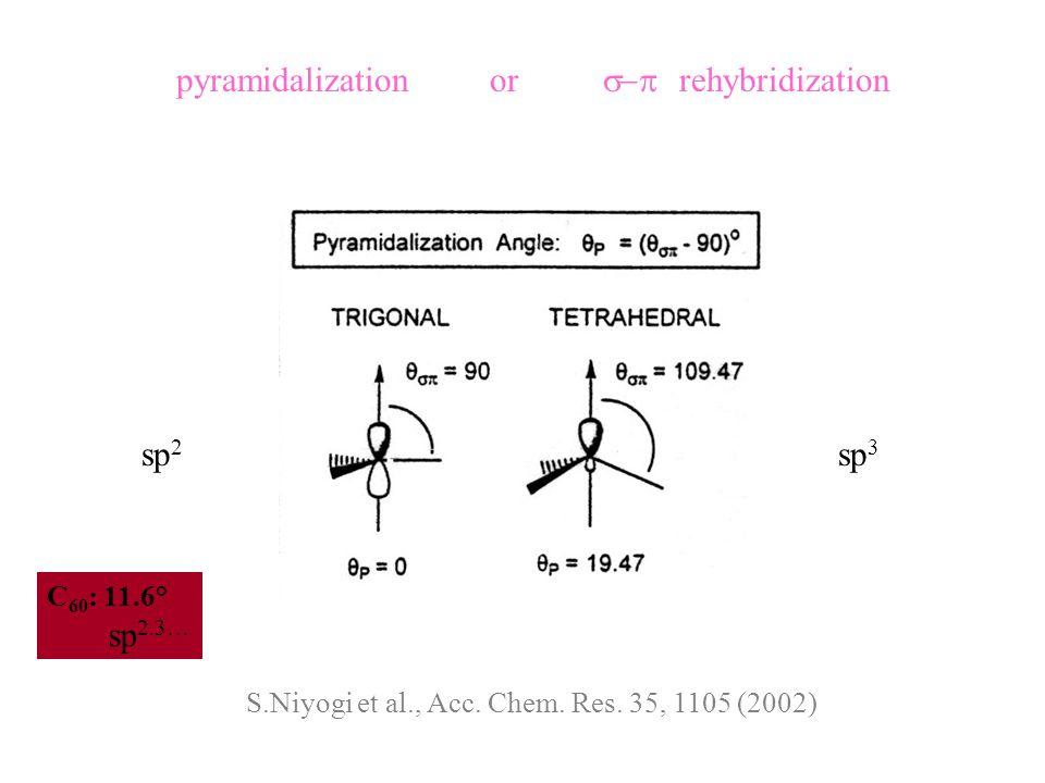 5 6 6 C 60 : 11.6° sp 2.3… sp 2.3 Surján Péter: A fullerének elektronszerkezete; A kémiai legújabb eredményei 81, 1996