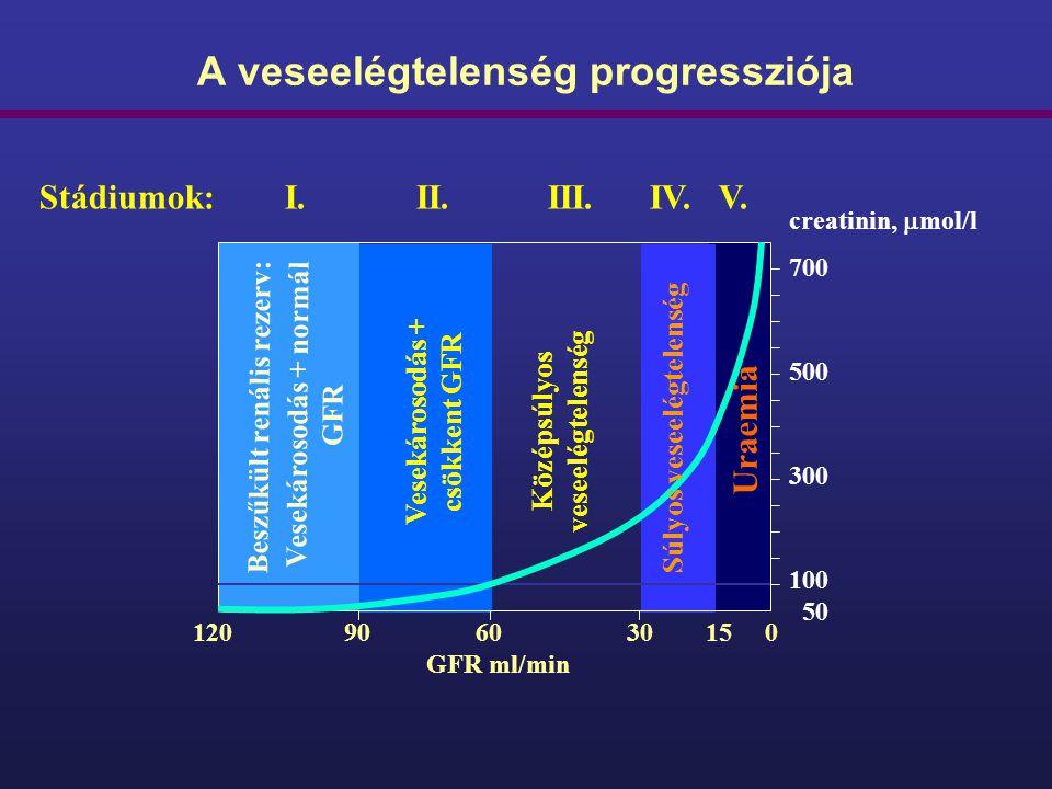 A veseelégtelenség progressziója creatinin,  mol/l 700 500 300 100 50 120 90 60 30 15 0 GFR ml/min Beszűkült renális rezerv: Vesekárosodás + normál G