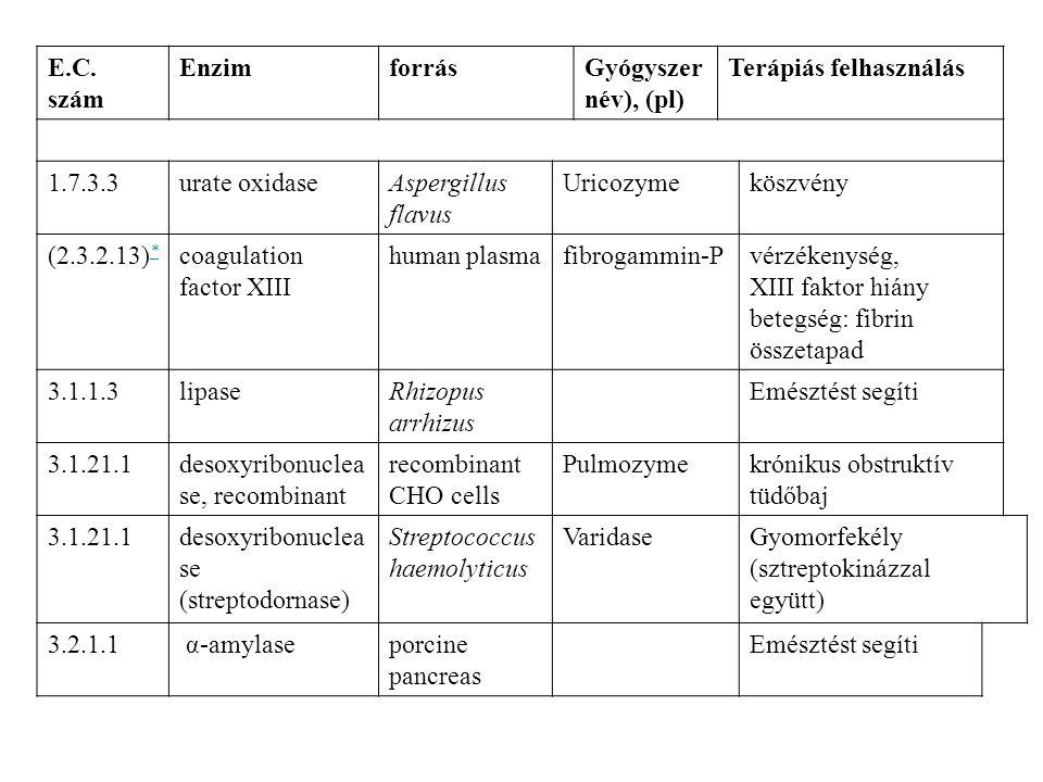 Terápiás enzimek/1 E.C. szám EnzimforrásGyógyszer név), (pl) Terápiás felhasználás 1.7.3.3urate oxidaseAspergillus flavus Uricozymeköszvény (2.3.2.13)