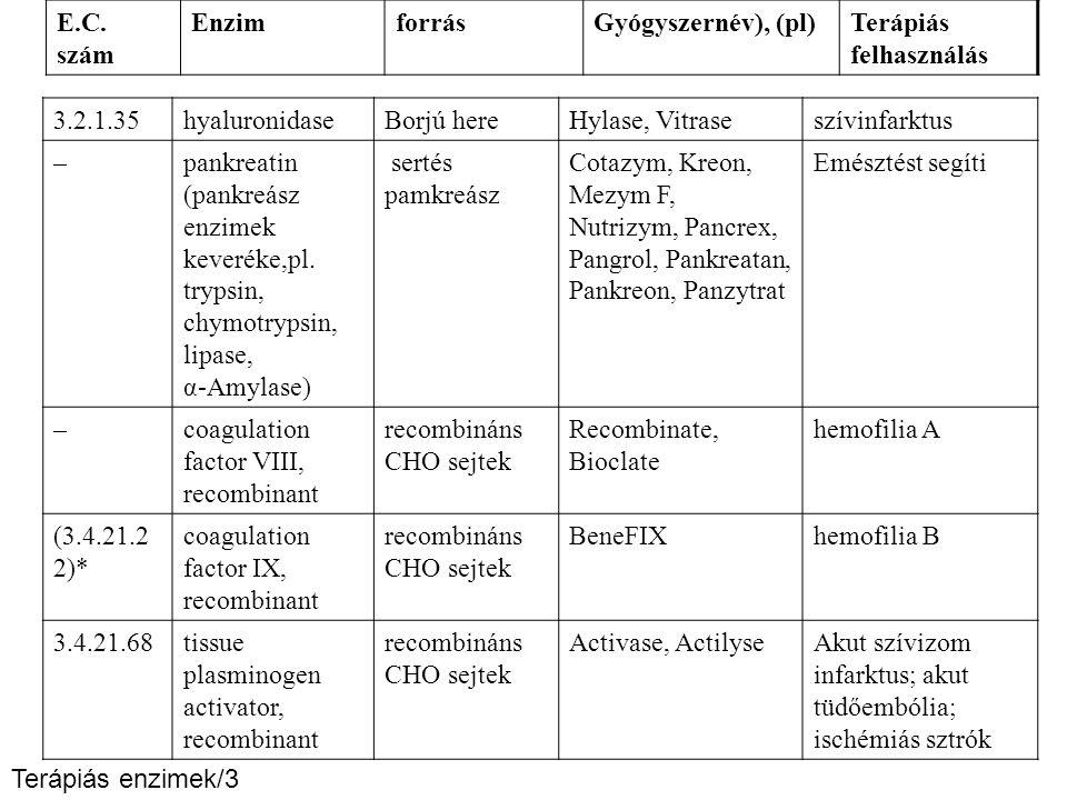 3.2.1.35hyaluronidaseBorjú hereHylase, Vitraseszívinfarktus –pankreatin (pankreász enzimek keveréke,pl. trypsin, chymotrypsin, lipase, α-Amylase) sert