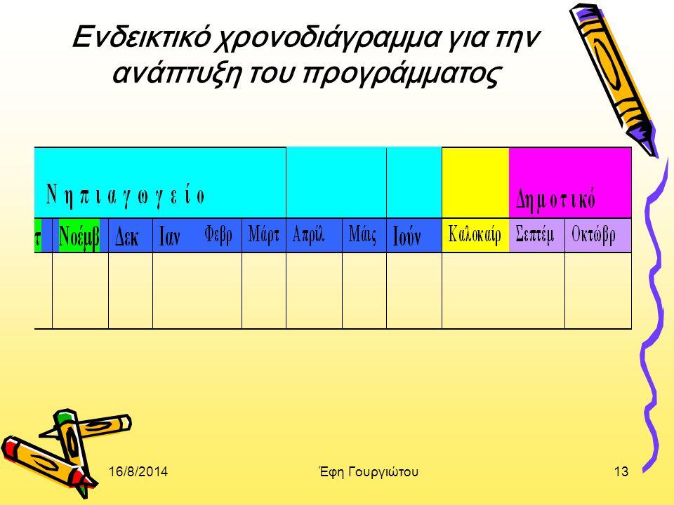 16/8/2014Έφη Γουργιώτου13 Ενδεικτικό χρονοδιάγραμμα για την ανάπτυξη του προγράμματος