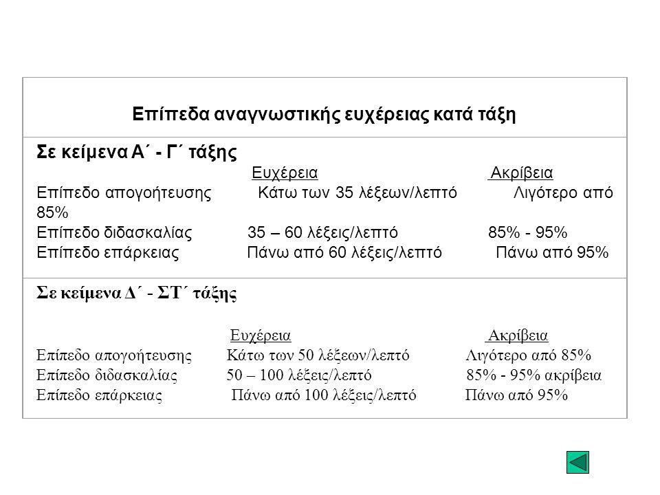 Επίπεδα αναγνωστικής ευχέρειας κατά τάξη Σε κείμενα Α΄ - Γ΄ τάξης Ευχέρεια Ακρίβεια Επίπεδο απογοήτευσης Κάτω των 35 λέξεων/λεπτό Λιγότερο από 85% Επί