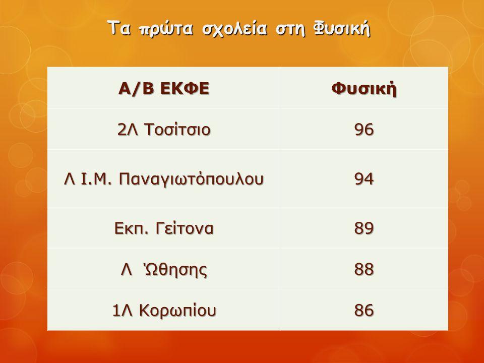 Τα πρώτα σχολεία στη Φυσική Α/Β ΕΚΦΕ Φυσική 2Λ Τοσίτσιο 96 Λ Ι.Μ. Παναγιωτόπουλου 94 Εκπ. Γείτονα 89 Λ Ώθησης 88 1Λ Κορωπίου 86