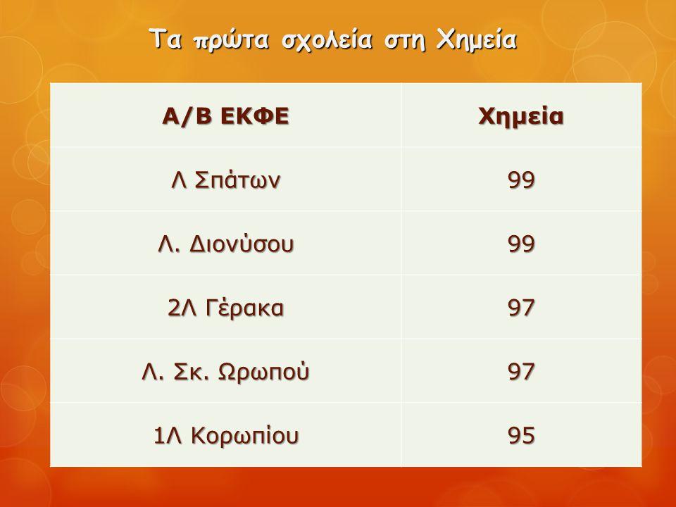 Τα πρώτα σχολεία στη Χημεία Α/Β ΕΚΦΕ Χημεία Λ Σπάτων 99 Λ. Διονύσου 99 2Λ Γέρακα 97 Λ. Σκ. Ωρωπού 97 1Λ Κορωπίου 95