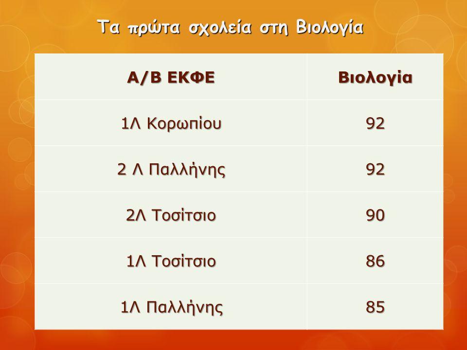 Τα πρώτα σχολεία στη Βιολογία Α/Β ΕΚΦΕ Βιολογία 1Λ Κορωπίου 92 2 Λ Παλλήνης 92 2Λ Τοσίτσιο 90 1Λ Τοσίτσιο 86 1Λ Παλλήνης 85