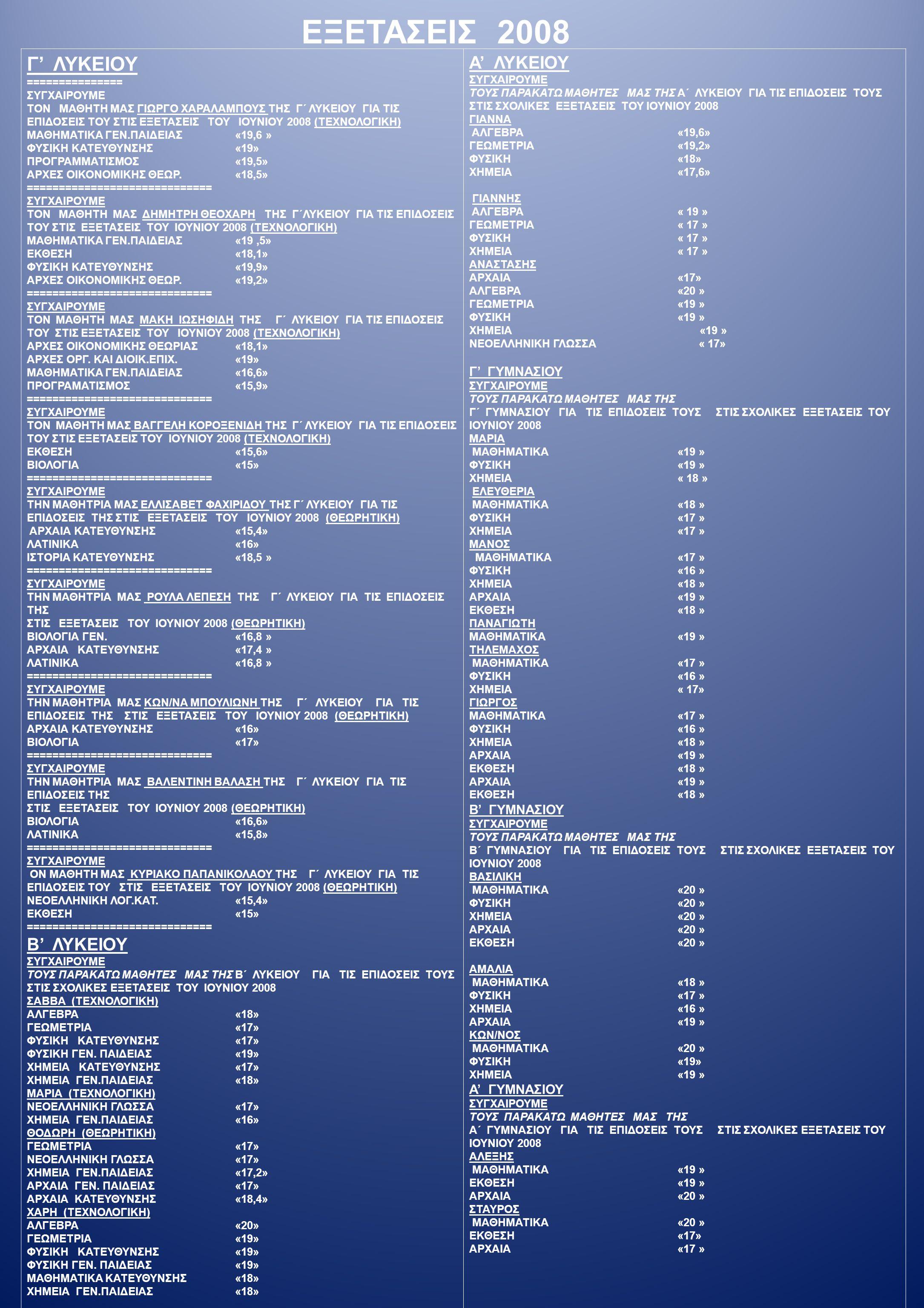 Γ' ΛΥΚΕΙΟΥ ============================= ΣΥΓΧΑΙΡΟΥΜΕ ΤON ΜΑΘΗΤH ΜΑΣ ΧΑΡH ΦΑΧΙΡΙΔΗ ΤΗΣ Γ΄ ΛΥΚΕΙΟΥ ΓΙΑ ΤΙΣ ΕΠΙΔΟΣΕΙΣ ΤΟΥ ΣΤΙΣ ΕΞΕΤΑΣΕΙΣ ΤΟΥ ΜΑΙΟΥ 2009 (ΤΕΧΝΟΛΟΓΙΚΗ) ΜΑΘΗΜΑΤΙΚΑ ΓΕΝ.ΠΑΙΔΕΙΑΣ« 20» ΜΑΘΗΜΑΤΙΚΑ ΚΑΤΕΥΘΥΝΣΗΣ«18,5» ΦΥΣΙΚΗ ΚΑΤΕΥΘΥΝΣΗΣ«18,4» ΔΙΟΙΚΗΣΗ ΕΠΙΧΕΙΡΗΣΕΩΝ «19,9» ΠΡΟΓΡΑΜΜΑΤΙΣΜΟΣ«18,7» ΑΡΧΕΣ ΟΙΚΟΝΟΜΙΚΗΣ ΘΕΩΡ.«19,4» ΕΚΘΕΣΗ«17,8» ============================= ΣΥΓΧΑΙΡΟΥΜΕ ΤΗΝ ΜΑΘΗΤΡΙΑ ΜΑΣ ΜΑΡΙΑ ΜΠΑΤΣΟΥ ΤΗΣ Γ΄ ΛΥΚΕΙΟΥ ΓΙΑ ΤΙΣ ΕΠΙΔΟΣΕΙΣ ΤΗΣ ΣΤΙΣ ΕΞΕΤΑΣΕΙΣ ΤΟΥ ΙΟΥΝΙΟΥ 2009 (ΤΕΧΝΟΛΟΓΙΚΗ) ΜΑΘΗΜΑΤΙΚΑ ΓΕΝ.