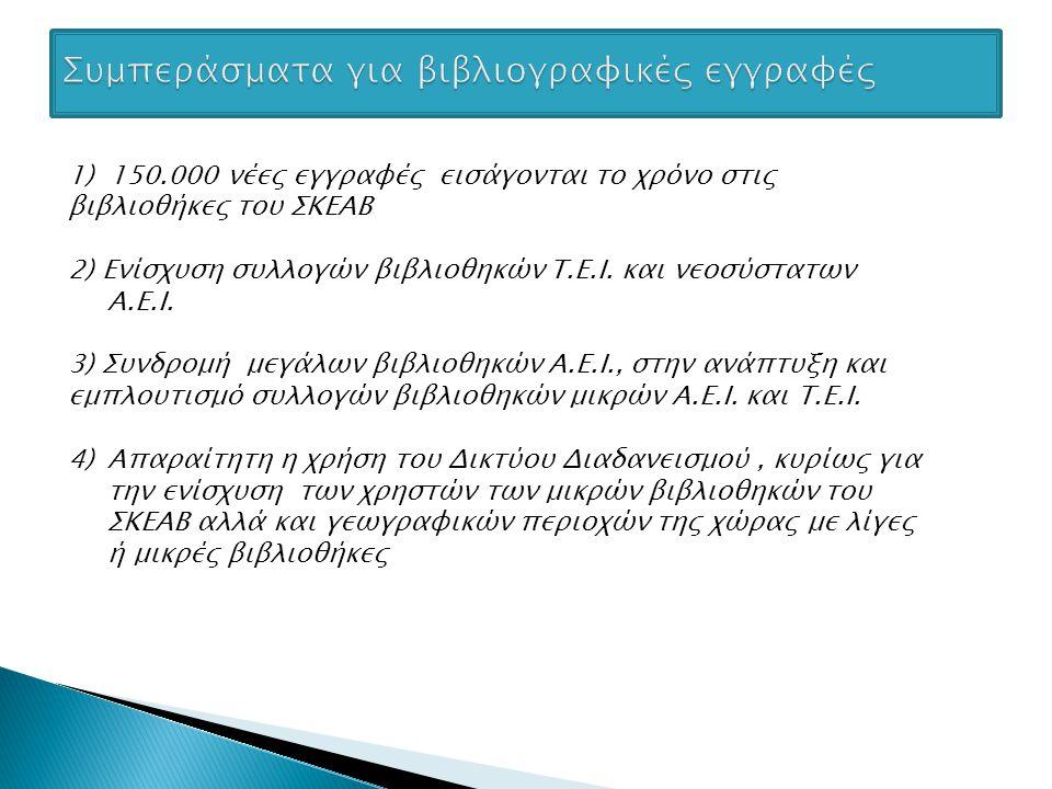 Σχεδόν 100.000 εγγραφές διορθώθηκαν και εντάχθηκαν στον ΣΚΕΑΒ σε διάστημα 6 μηνών, μεταξύ 2 ης και 3 ης έκδοσης Κομμένες Εγγραφές 1 ης έκδοσης Κομμένες Εγγραφές 2 ης έκδοσης Κομμένες Εγγραφές 3 ης έκδοσης