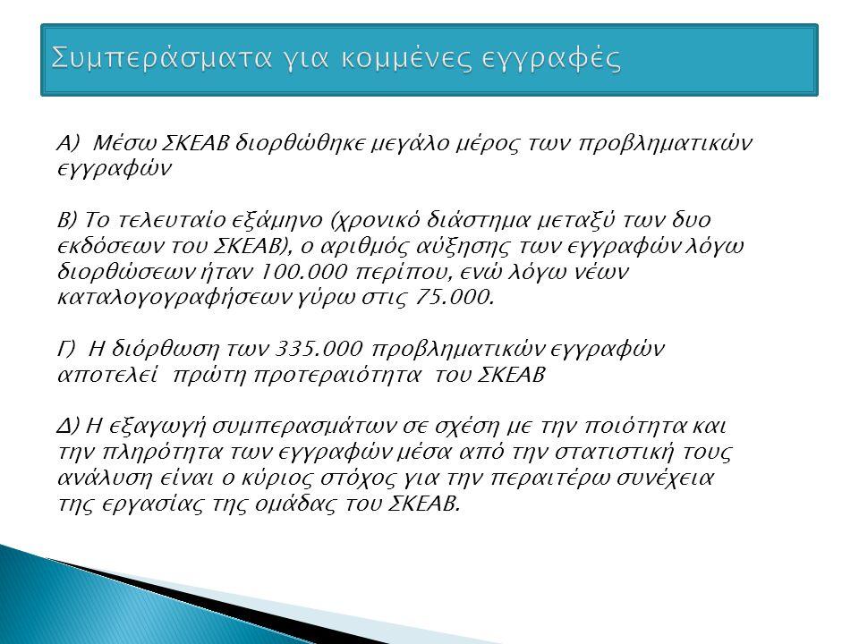 Α) Μέσω ΣΚΕΑΒ διορθώθηκε μεγάλο μέρος των προβληματικών εγγραφών Β) Το τελευταίο εξάμηνο (χρονικό διάστημα μεταξύ των δυο εκδόσεων του ΣΚΕΑΒ), ο αριθμός αύξησης των εγγραφών λόγω διορθώσεων ήταν 100.000 περίπου, ενώ λόγω νέων καταλογογραφήσεων γύρω στις 75.000.