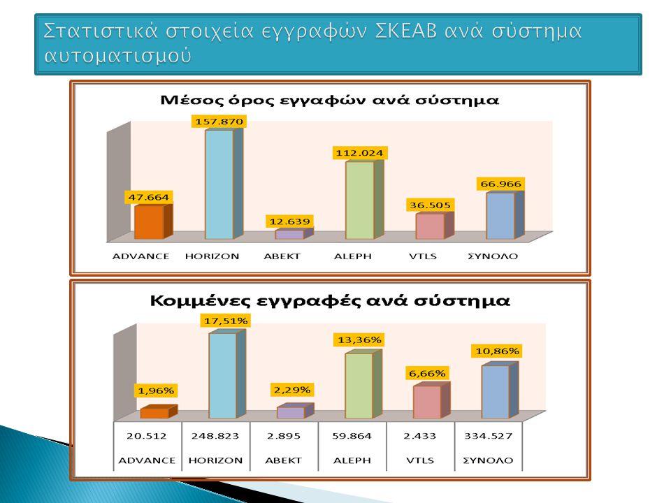 Συμπεράσματα: Α) Οι βιβλιογραφικές εγγραφές των Ελληνικών Βιβλιοθηκών διαμοιράζονται σε πέντε διαφορετικά βιβλιοθηκονομικά συστήματα, στα οποία η ανταλλαγή τους δυσχεραίνεται λόγω των τεχνικών ασυμβατοτήτων.
